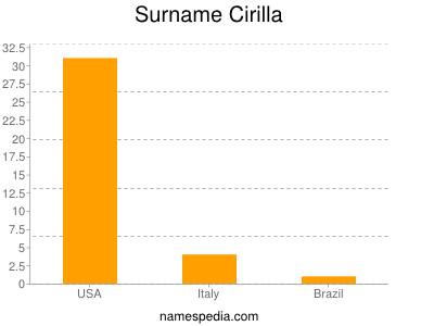 Surname Cirilla
