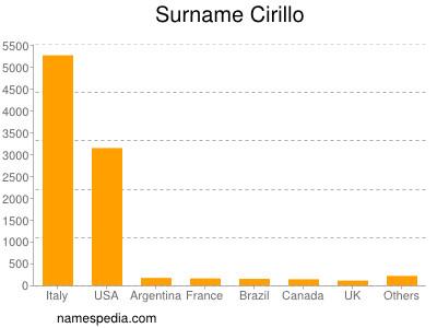 Surname Cirillo