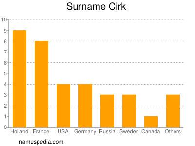 Surname Cirk