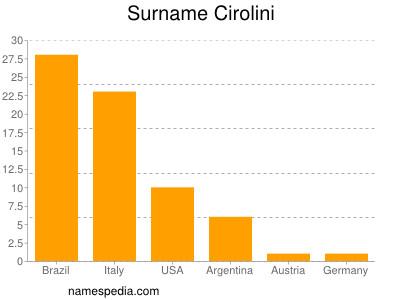 Surname Cirolini