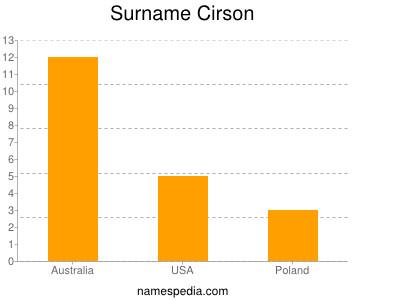 Surname Cirson
