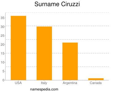 Surname Ciruzzi