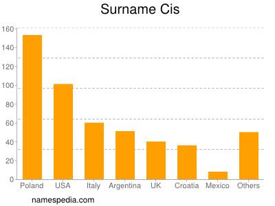 Surname Cis