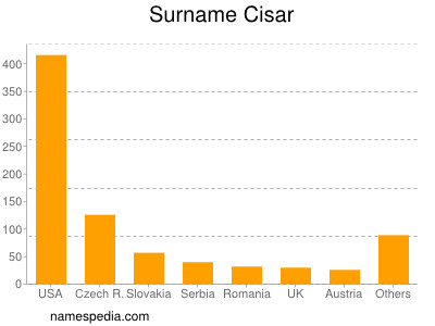 Surname Cisar