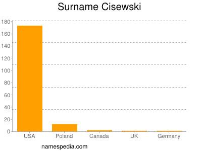 Familiennamen Cisewski