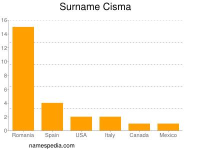 Surname Cisma