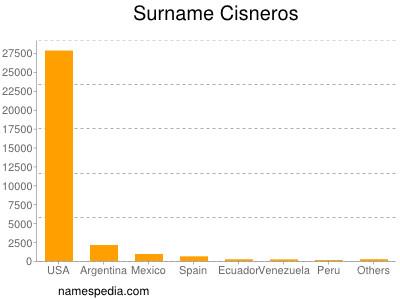 Surname Cisneros