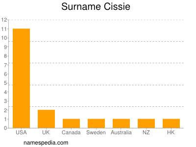 Surname Cissie