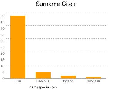 Surname Citek