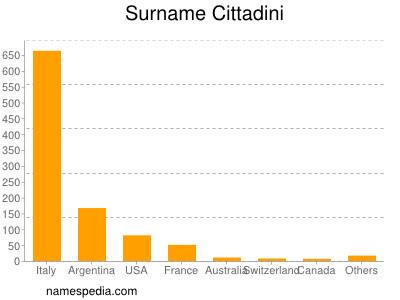 Surname Cittadini