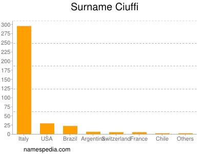Surname Ciuffi