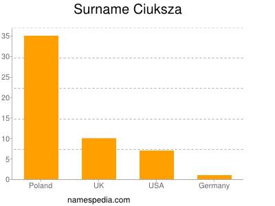 Surname Ciuksza