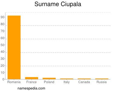 Surname Ciupala