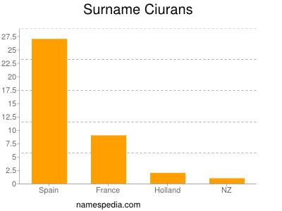 Surname Ciurans