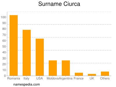 Surname Ciurca