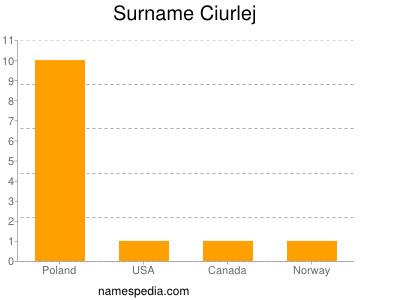 Surname Ciurlej