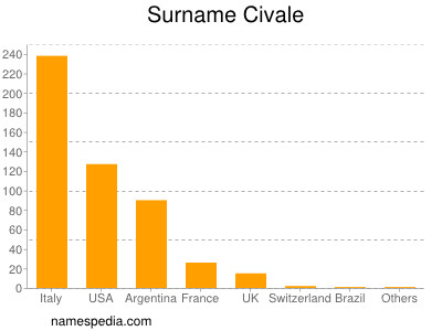 Surname Civale