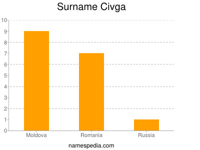 Surname Civga