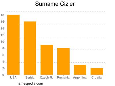 Surname Cizler