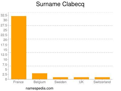 Surname Clabecq