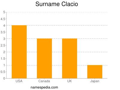 Surname Clacio