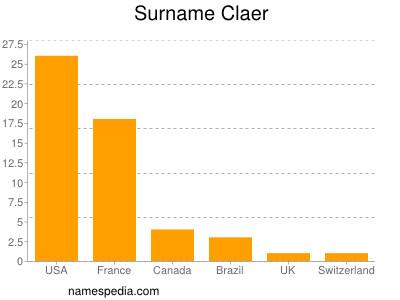Surname Claer