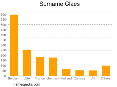 Surname Claes