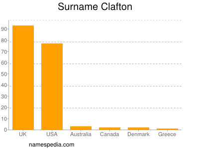 Surname Clafton
