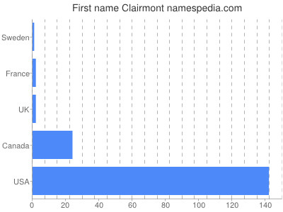 Given name Clairmont
