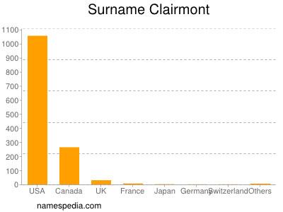 Surname Clairmont