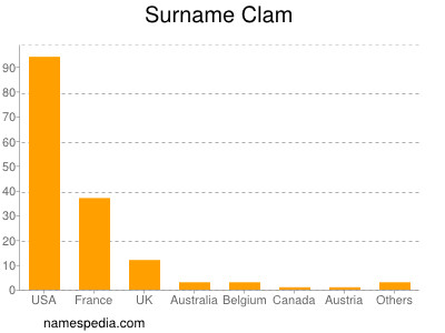 Surname Clam