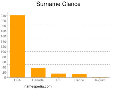 Surname Clance