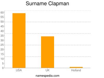 Surname Clapman