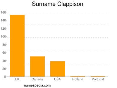 Surname Clappison