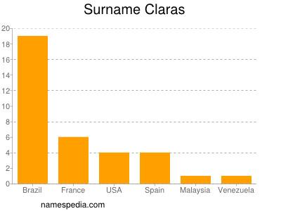 Surname Claras