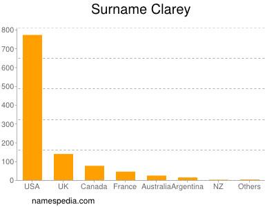 Surname Clarey