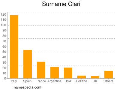 Surname Clari