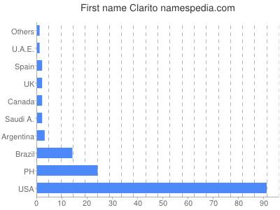 Given name Clarito