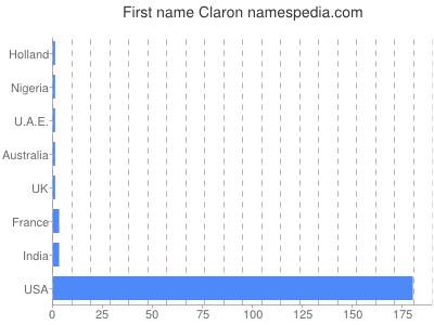 Given name Claron
