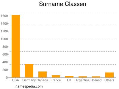 Surname Classen