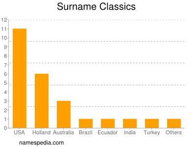 Surname Classics