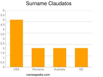 Surname Claudatos