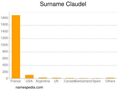 Surname Claudel