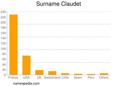 Surname Claudet