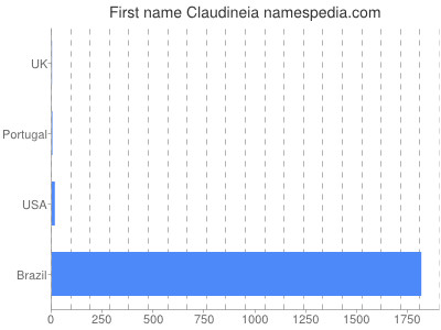 Given name Claudineia