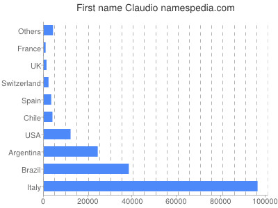 Given name Claudio