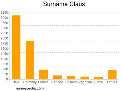 Surname Claus
