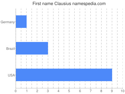 Given name Clausius