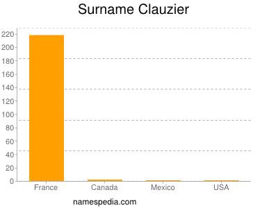 Surname Clauzier