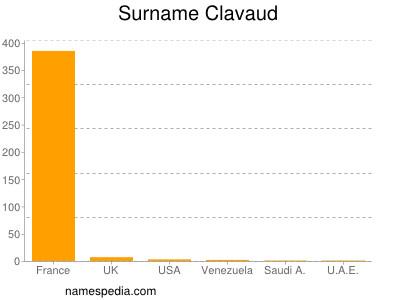 Surname Clavaud